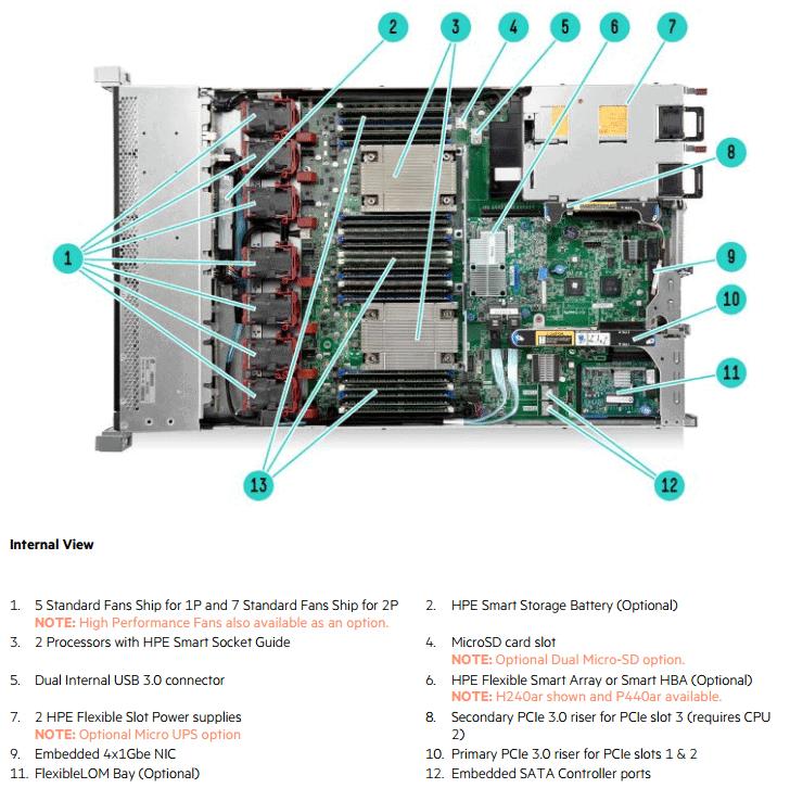 Proliant DL360 G9 Inside
