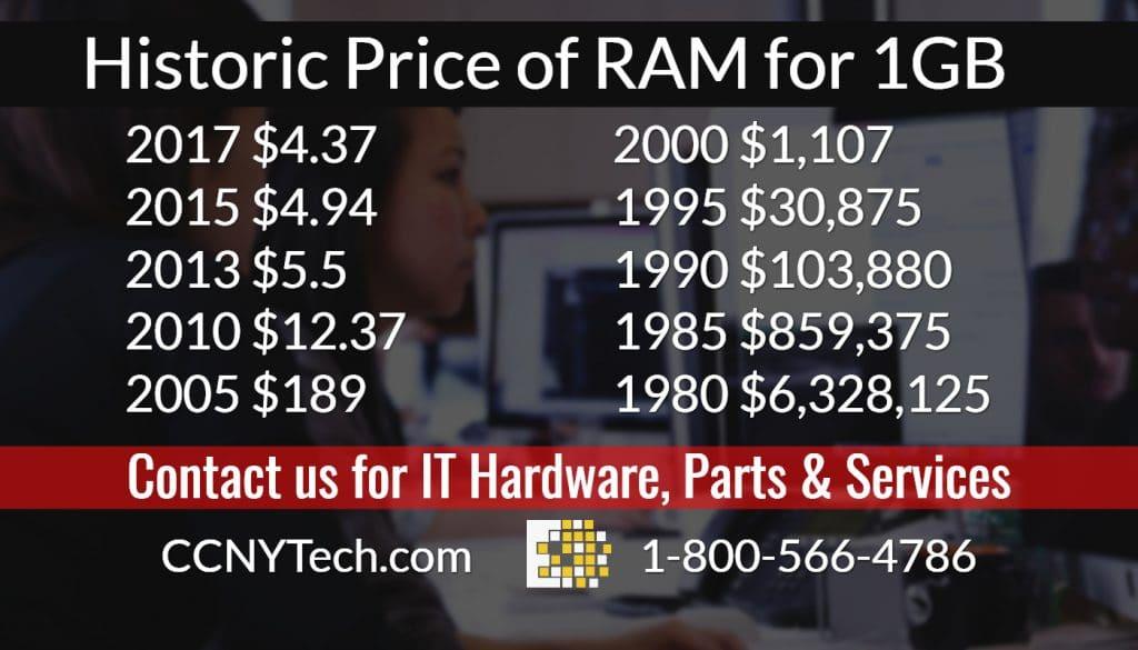ram prices 2