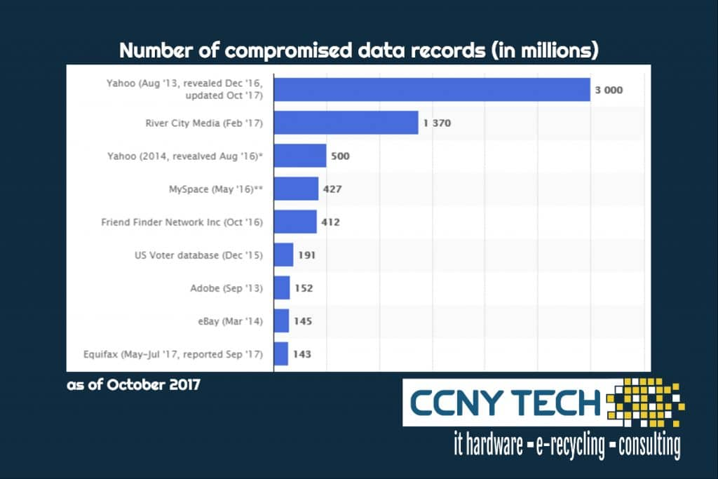 millions affected by massive data breaches