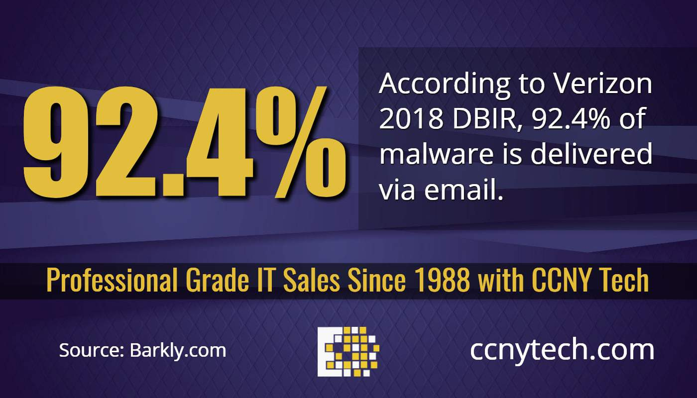 92.4% of malware is delivered via email