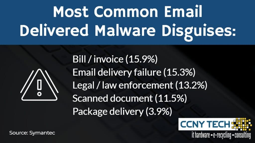 most common email disguises